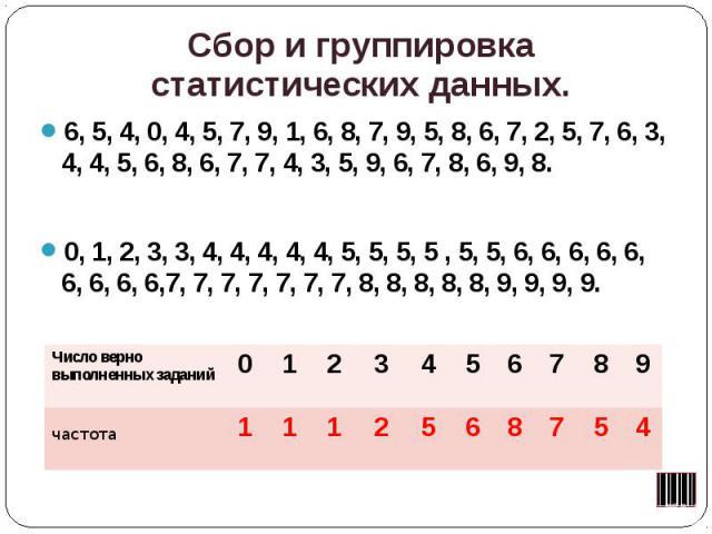 Сбор и группировка статистических данных. 6, 5, 4, 0, 4, 5, 7, 9, 1, 6, 8, 7, 9, 5, 8, 6, 7, 2, 5, 7, 6, 3, 4, 4, 5, 6, 8, 6, 7, 7, 4, 3, 5, 9, 6, 7, 8, 6, 9, 8. 0, 1, 2, 3, 3, 4, 4, 4, 4, 4, 5, 5, 5, 5 , 5, 5, 6, 6, 6, 6, 6, 6, 6, 6, 6,7, 7, 7, 7, …