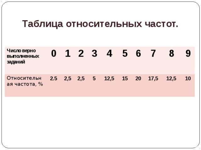 Таблица относительных частот.
