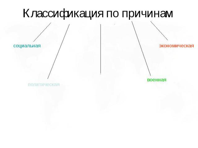 Классификация по причинам