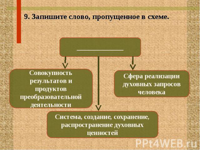 9. Запишите слово, пропущенное в схеме. 9. Запишите слово, пропущенное в схеме.