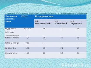 Сравнительный анализ качества водопроводной воды с Государственным стандартом