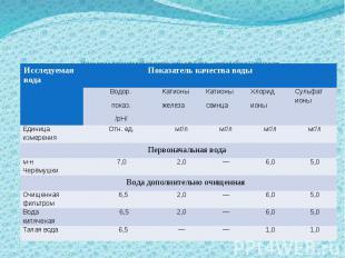 Изменение показателей качества питьевой воды микрорайона Черёмушки в результате