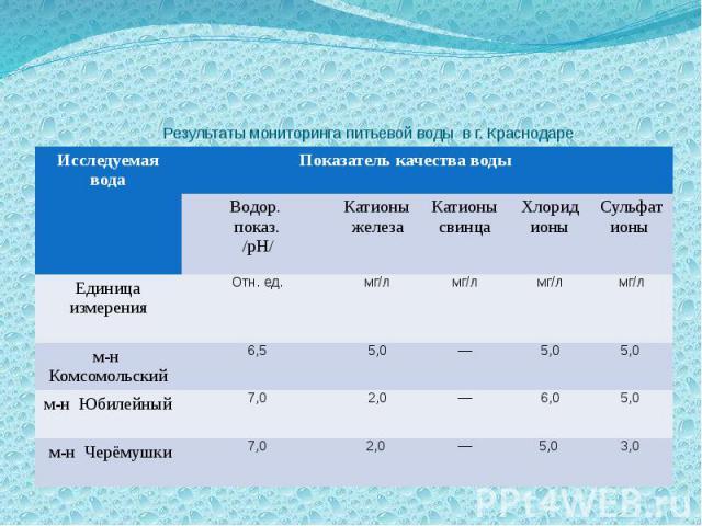 Результаты мониторинга питьевой воды в г. Краснодаре
