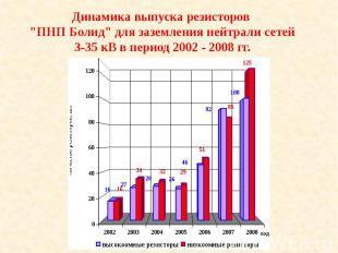 """Динамика выпуска резисторов """"ПНП Болид"""" для заземления нейтрали сетей"""