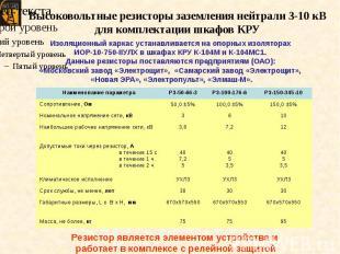 Высоковольтные резисторы заземления нейтрали 3-10 кВ для комплектации шкафов КРУ
