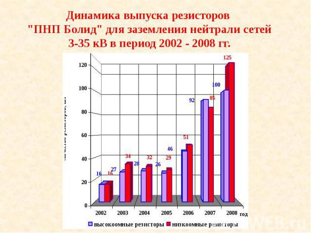"""Динамика выпуска резисторов """"ПНП Болид"""" для заземления нейтрали сетей 3-35 кВ в период 2002 - 2008 гг."""