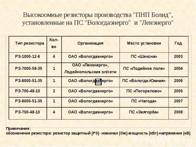 """Высокоомные резисторы производства """"ПНП Болид"""", установленные на ПС """"Вологдаэнерго"""" и """"Ленэнерго"""""""