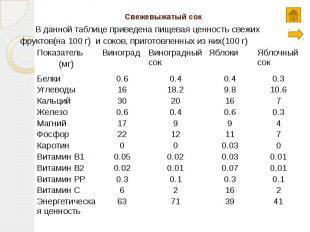 Свежевыжатый сок В данной таблице приведена пищевая ценность свежих фруктов(на 1