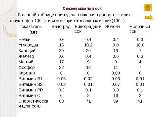 Свежевыжатый сок В данной таблице приведена пищевая ценность свежих фруктов(на 100 г) и соков, приготовленных из них(100 г)