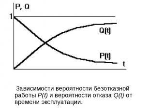 Зависимости вероятности безотказной работы Р(t) и вероятности отказа Q(t) от вре