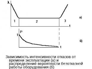Зависимость интенсивности отказов от времени эксплуатации (а) и распределение ве