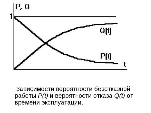 Зависимости вероятности безотказной работы Р(t) и вероятности отказа Q(t) от времени эксплуатации. Зависимости вероятности безотказной работы Р(t) и вероятности отказа Q(t) от времени эксплуатации.
