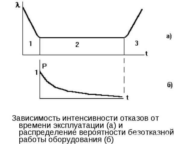 Зависимость интенсивности отказов от времени эксплуатации (а) и распределение вероятности безотказной работы оборудования (б) Зависимость интенсивности отказов от времени эксплуатации (а) и распределение вероятности безотказной работы оборудования (б)