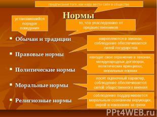 Обычаи и традиции Обычаи и традиции Правовые нормы Политические нормы Моральные