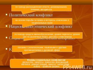 Политический конфликт Политический конфликт Национально-этнический конфликт Соци