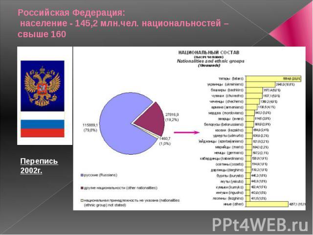 Российская Федерация: население - 145,2 млн.чел. национальностей – свыше 160
