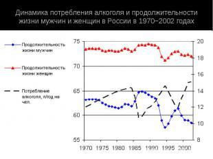 Динамика потребления алкоголя и продолжительности жизни мужчин и женщин в России