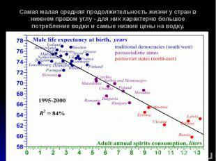Самая малая средняя продолжительность жизни у стран в нижнем правом углу - для н