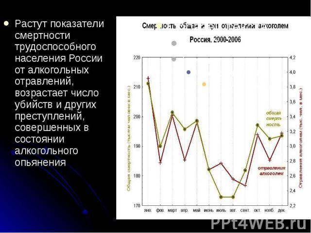 Растут показатели смертности трудоспособного населения России от алкогольных отравлений, возрастает число убийств и других преступлений, совершенных в состоянии алкогольного опьянения Растут показатели смертности трудоспособного населения России от …