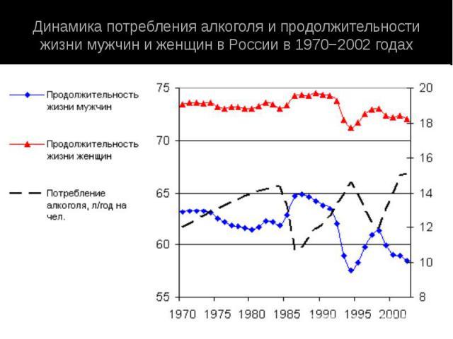 Динамика потребления алкоголя и продолжительности жизни мужчин и женщин в России в 1970−2002 годах