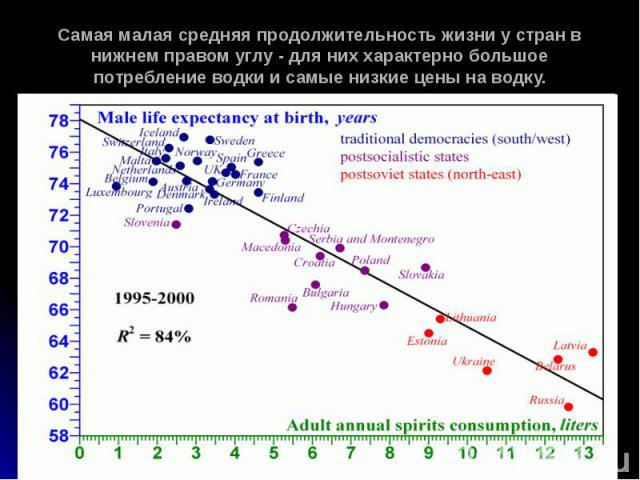 Самая малая средняя продолжительность жизни у стран в нижнем правом углу - для них характерно большое потребление водки и самые низкие цены на водку.