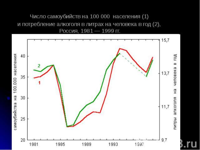 Число самоубийств на 100 000 населения (1) и потребление алкоголя в литрах на человека в год (2), Россия, 1981 — 1999 гг.