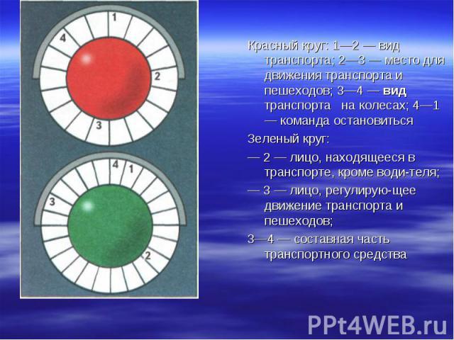 Красный круг: 1—2 — вид транспорта; 2—3 — место для движения транспорта и пешеходов; 3—4 — вид транспорта на колесах; 4—1 — команда остановиться Красный круг: 1—2 — вид транспорта; 2—3 — место для движения транспорта и пешеходов; 3—4 — вид транспорт…
