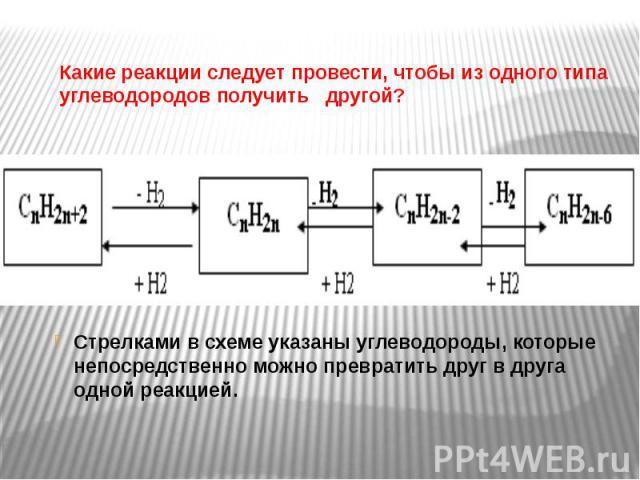 Какие реакции следует провести, чтобы из одного типа углеводородов получить другой? Стрелками в схеме указаны углеводороды, которые непосредственно можно превратить друг в друга одной реакцией.