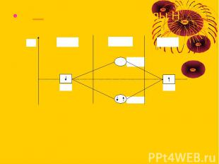Диаграмма для молекулы Н2 Диаграмма для молекулы Н2
