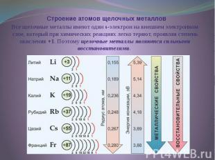 Строение атомов щелочных металлов