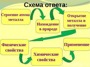 Схема ответа: