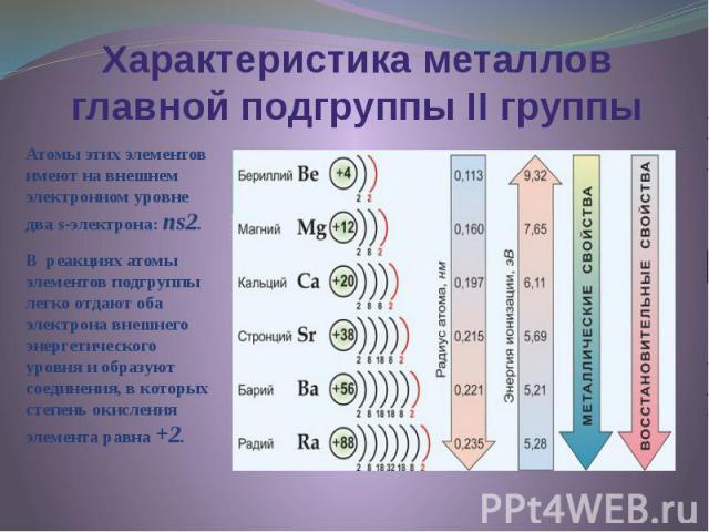 Характеристика металлов главной подгруппы II группы Атомы этих элементов имеют на внешнем электронном уровне два s-электрона: ns2. В реакциях атомы элементов подгруппы легко отдают оба электрона внешнего энергетического уровня и образуют соединения,…