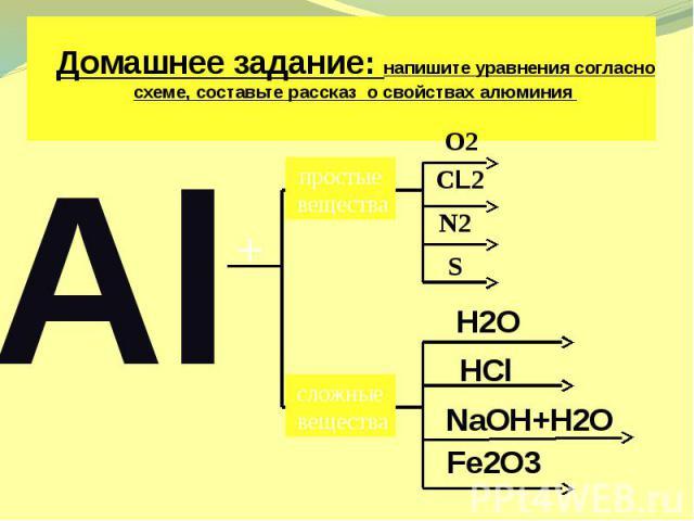 Домашнее задание: напишите уравнения согласно схеме, составьте рассказ о свойствах алюминия