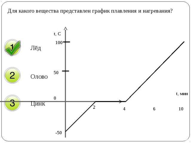 Для какого вещества представлен график плавления и нагревания? Для какого вещества представлен график плавления и нагревания?