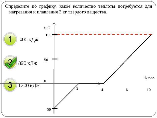 Определите по графику, какое количество теплоты потребуется для нагревания и плавления 2 кг твёрдого вещества. Определите по графику, какое количество теплоты потребуется для нагревания и плавления 2 кг твёрдого вещества.