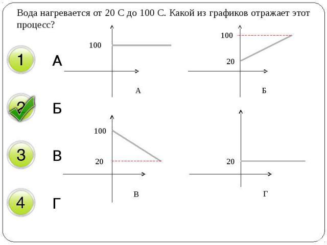 Вода нагревается от 20 С до 100 С. Какой из графиков отражает этот процесс? Вода нагревается от 20 С до 100 С. Какой из графиков отражает этот процесс?