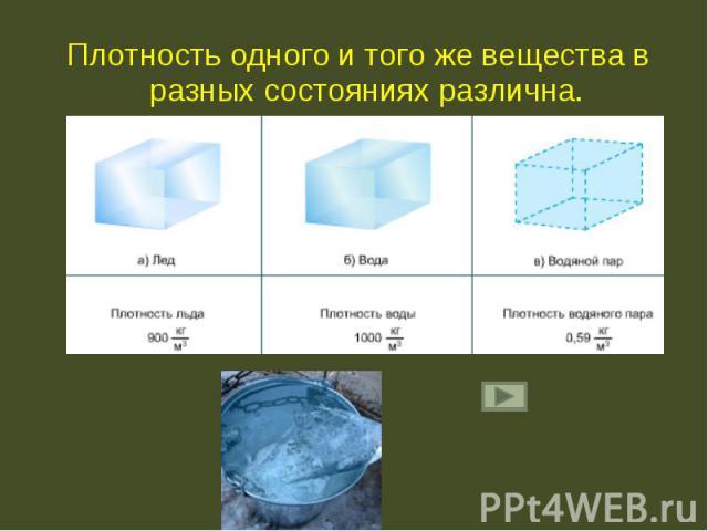 Плотность одного и того же вещества в разных состояниях различна. Плотность одного и того же вещества в разных состояниях различна.