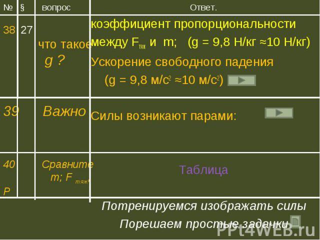 Ответ. Ответ. коэффициент пропорциональности между Fтяж и m; (g = 9,8 Н/кг ≈10 Н/кг) Ускорение свободного падения (g = 9,8 м/с2 ≈10 м/с2) Силы возникают парами: Таблица Потренируемся изображать силы Порешаем простые задачки