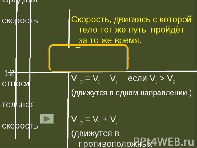 Скорость, двигаясь с которой тело тот же путь пройдёт за то же время. Скорость, двигаясь с которой тело тот же путь пройдёт за то же время. V отн = V1 – V2 если V1 > V2 (движутся в одном направлении ) V отн = V1 + V2 (движутся в противоположных н…