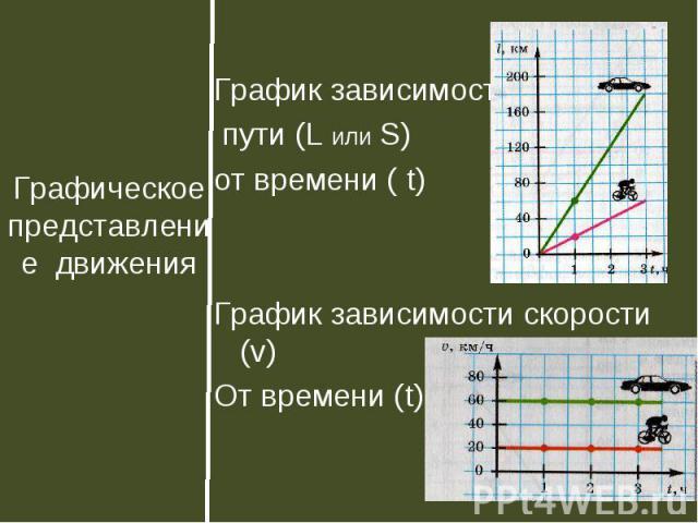 График зависимости График зависимости пути (L или S) от времени ( t) График зависимости скорости (v) От времени (t)
