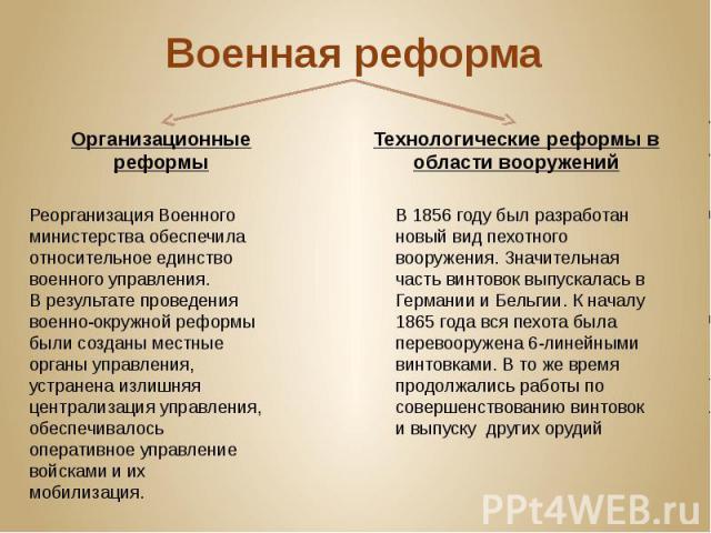 Военная реформа