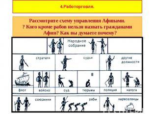 Рассмотрите схему управления Афинами. Рассмотрите схему управления Афинами. ? Ко