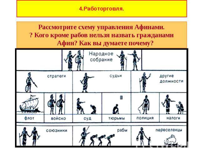Рассмотрите схему управления Афинами. Рассмотрите схему управления Афинами. ? Кого кроме рабов нельзя назвать гражданами Афин? Как вы думаете почему?