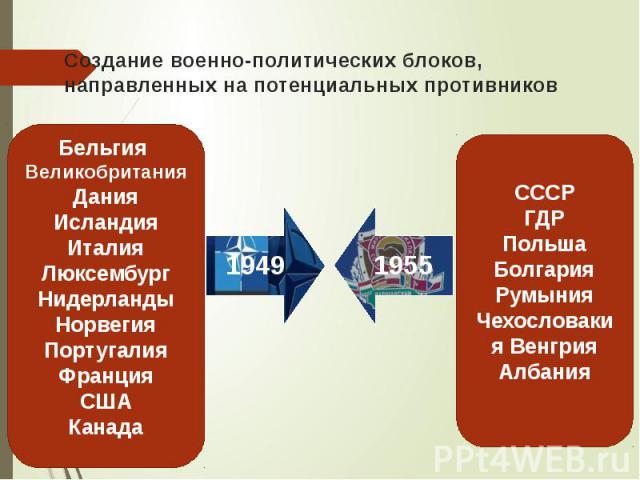 Создание военно-политических блоков, направленных на потенциальных противников