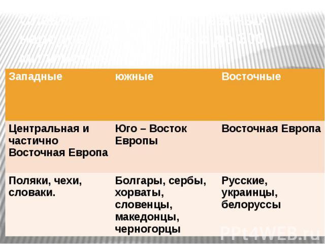 Славяне – группа родственных народов, численностью до 300 миллионов человек