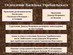 Ослепление Василька Теребовльского