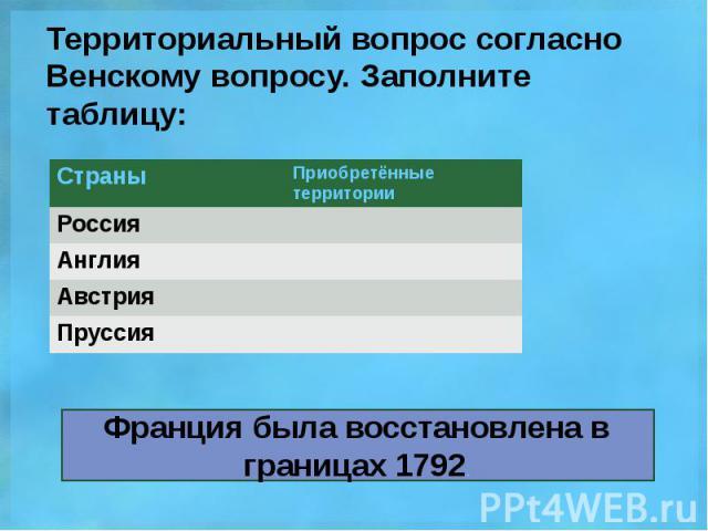 Территориальный вопрос согласно Венскому вопросу. Заполните таблицу: