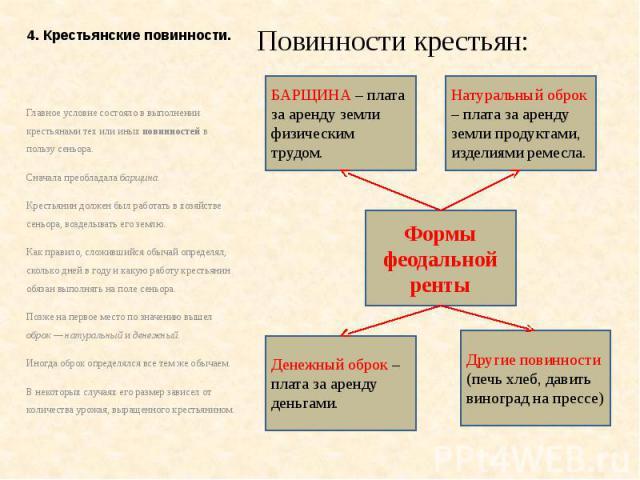 4. Крестьянские повинности. Повинности крестьян: