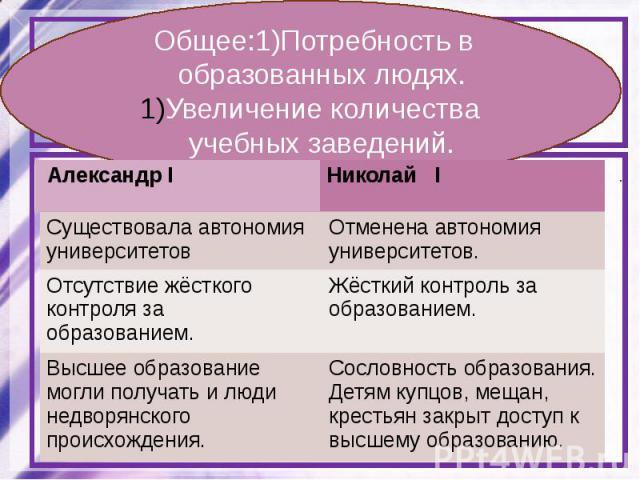 Сравните систему образования при Александре I и Николае I. Определите общие черты и отличии. Общее: Различии: