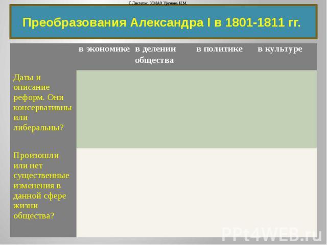 Преобразования Александра I в 1801-1811 гг.